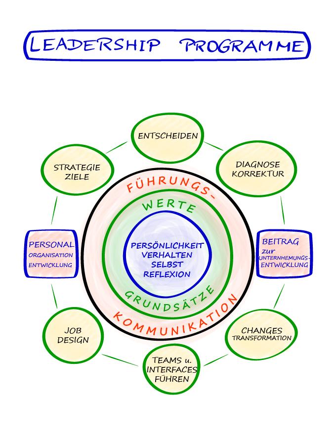 Flipchart Leadership Programme