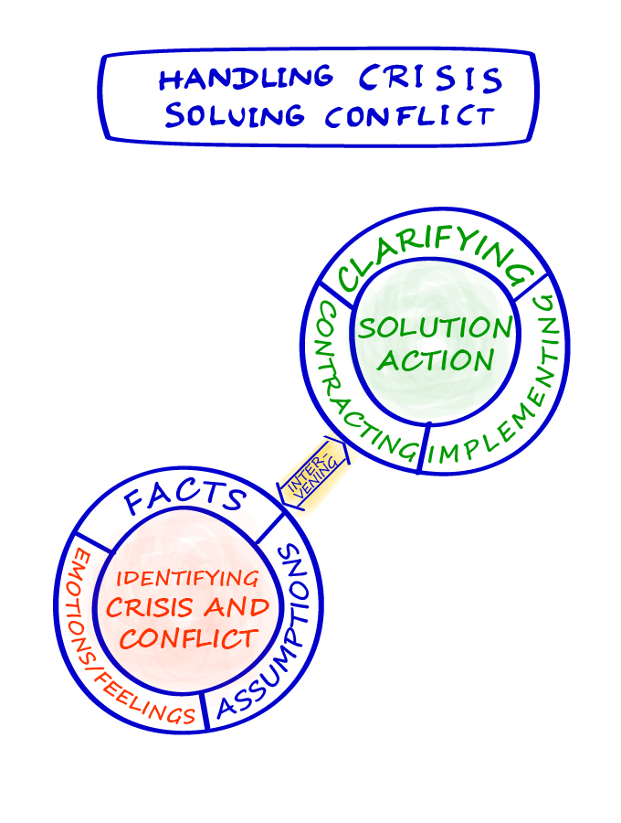 Flipchart Handling Crisis and Solving Conflict