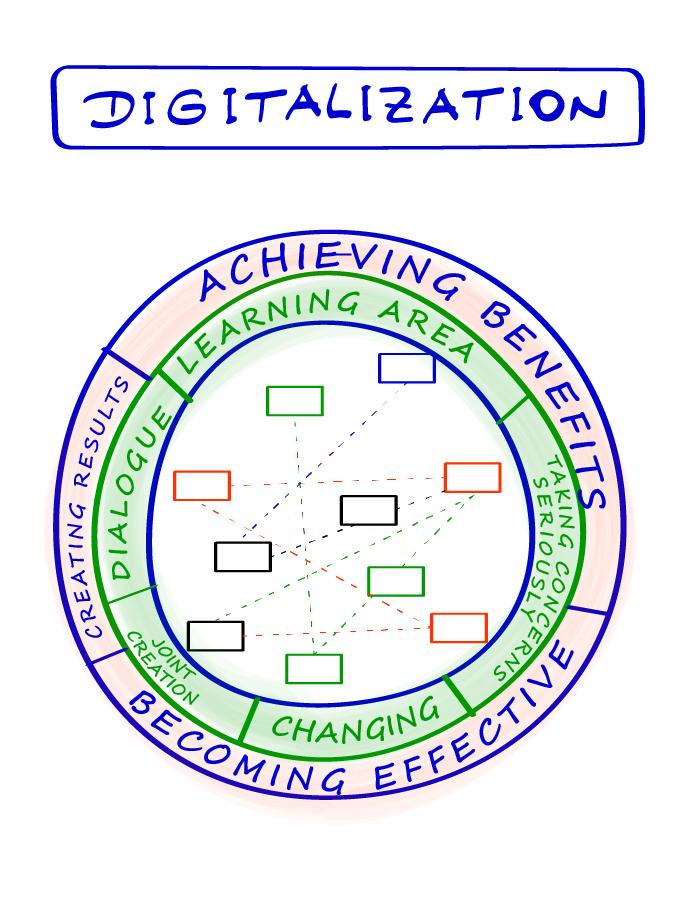 Flipchart Digitalization