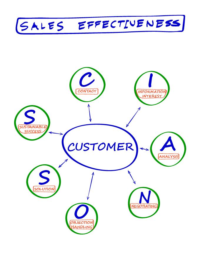 Flipchart Sales Effectiveness